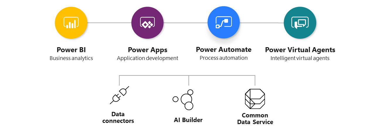 Xylos Microsoft Power Platform